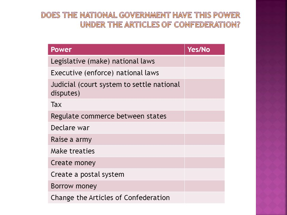 PowerYes/No Legislative (make) national laws Executive (enforce) national laws Judicial (court system to settle national disputes) Tax Regulate commerce between states Declare war Raise a army Make treaties Create money Create a postal system Borrow money Change the Articles of Confederation