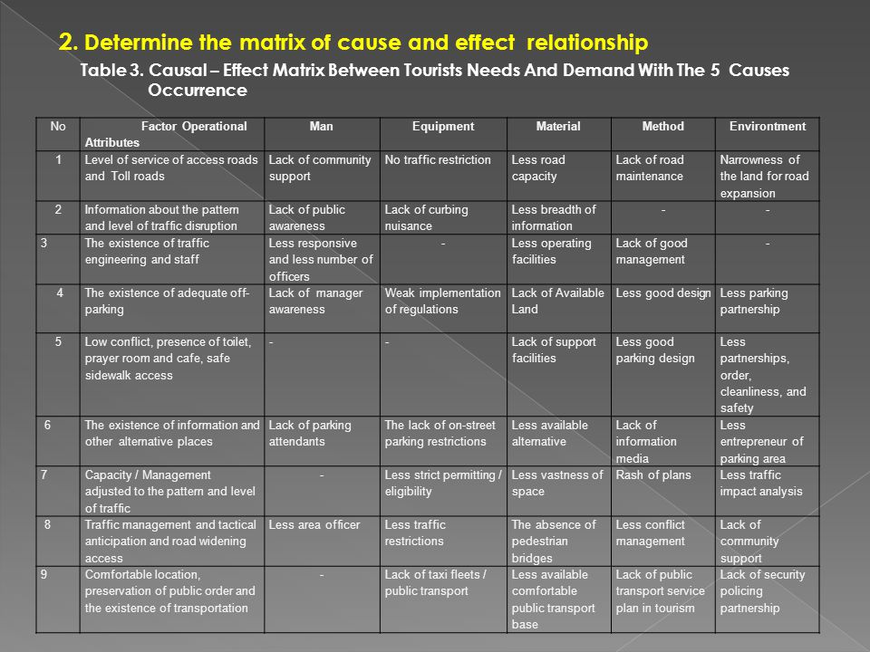 2. Determine the matrix of cause and effect relationship Table 3.