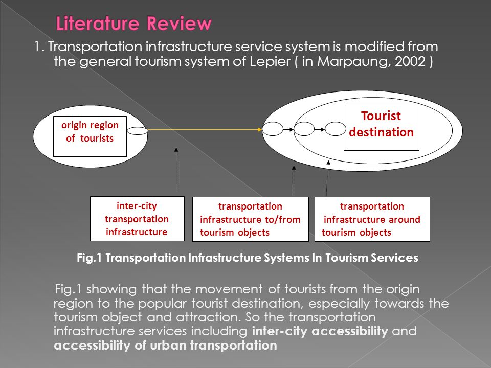 1. Transportation infrastructure service system is modified from the general tourism system of Lepier ( in Marpaung, 2002 ) Fig.1 Transportation Infra