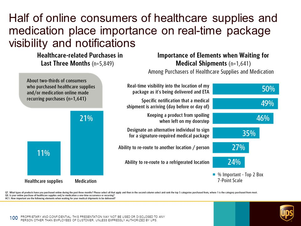 Half of online consumers of healthcare supplies and medication place importance on real-time package visibility and notifications PROPRIETARY AND CONF