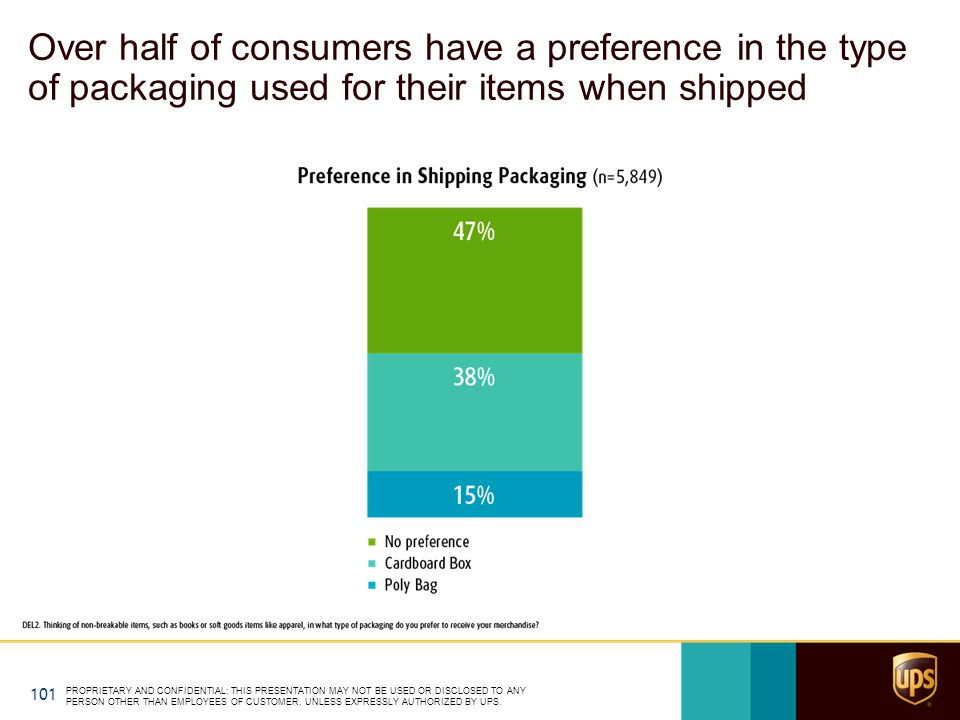 Over half of consumers have a preference in the type of packaging used for their items when shipped PROPRIETARY AND CONFIDENTIAL: THIS PRESENTATION MAY NOT BE USED OR DISCLOSED TO ANY PERSON OTHER THAN EMPLOYEES OF CUSTOMER, UNLESS EXPRESSLY AUTHORIZED BY UPS.