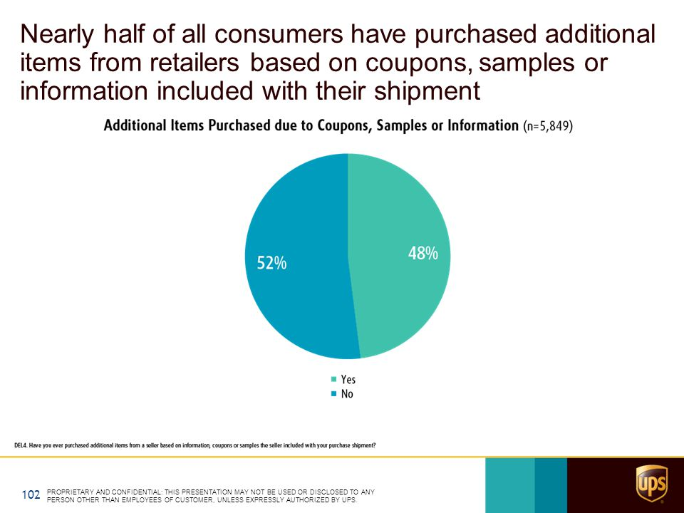 Nearly half of all consumers have purchased additional items from retailers based on coupons, samples or information included with their shipment PROP