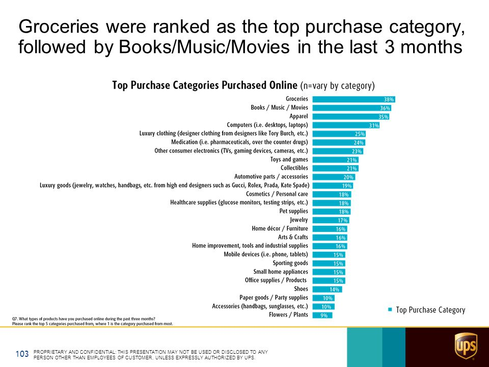 Groceries were ranked as the top purchase category, followed by Books/Music/Movies in the last 3 months PROPRIETARY AND CONFIDENTIAL: THIS PRESENTATION MAY NOT BE USED OR DISCLOSED TO ANY PERSON OTHER THAN EMPLOYEES OF CUSTOMER, UNLESS EXPRESSLY AUTHORIZED BY UPS.