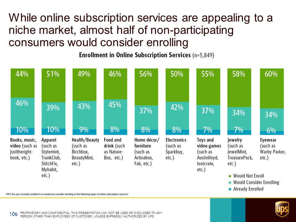While online subscription services are appealing to a niche market, almost half of non-participating consumers would consider enrolling PROPRIETARY AND CONFIDENTIAL: THIS PRESENTATION MAY NOT BE USED OR DISCLOSED TO ANY PERSON OTHER THAN EMPLOYEES OF CUSTOMER, UNLESS EXPRESSLY AUTHORIZED BY UPS.