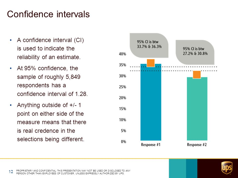 Confidence intervals A confidence interval (CI) is used to indicate the reliability of an estimate. At 95% confidence, the sample of roughly 5,849 res