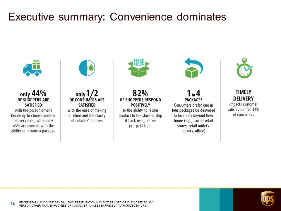 Executive summary: Convenience dominates PROPRIETARY AND CONFIDENTIAL: THIS PRESENTATION MAY NOT BE USED OR DISCLOSED TO ANY PERSON OTHER THAN EMPLOYEES OF CUSTOMER, UNLESS EXPRESSLY AUTHORIZED BY UPS.