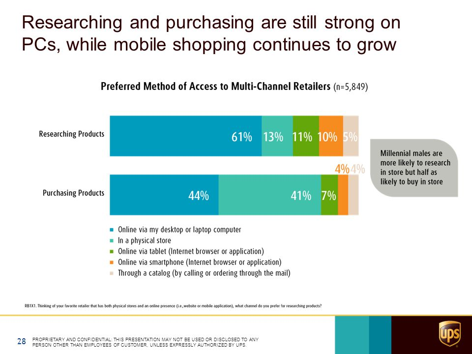 Researching and purchasing are still strong on PCs, while mobile shopping continues to grow PROPRIETARY AND CONFIDENTIAL: THIS PRESENTATION MAY NOT BE USED OR DISCLOSED TO ANY PERSON OTHER THAN EMPLOYEES OF CUSTOMER, UNLESS EXPRESSLY AUTHORIZED BY UPS.