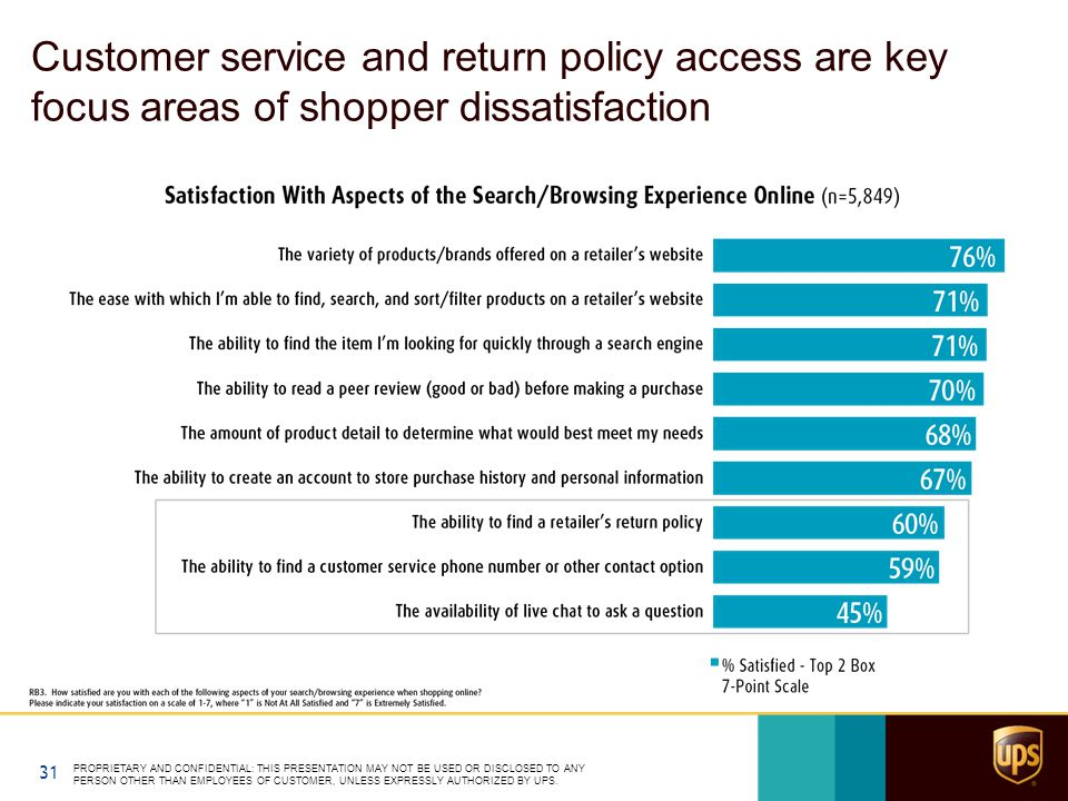 Customer service and return policy access are key focus areas of shopper dissatisfaction PROPRIETARY AND CONFIDENTIAL: THIS PRESENTATION MAY NOT BE USED OR DISCLOSED TO ANY PERSON OTHER THAN EMPLOYEES OF CUSTOMER, UNLESS EXPRESSLY AUTHORIZED BY UPS.