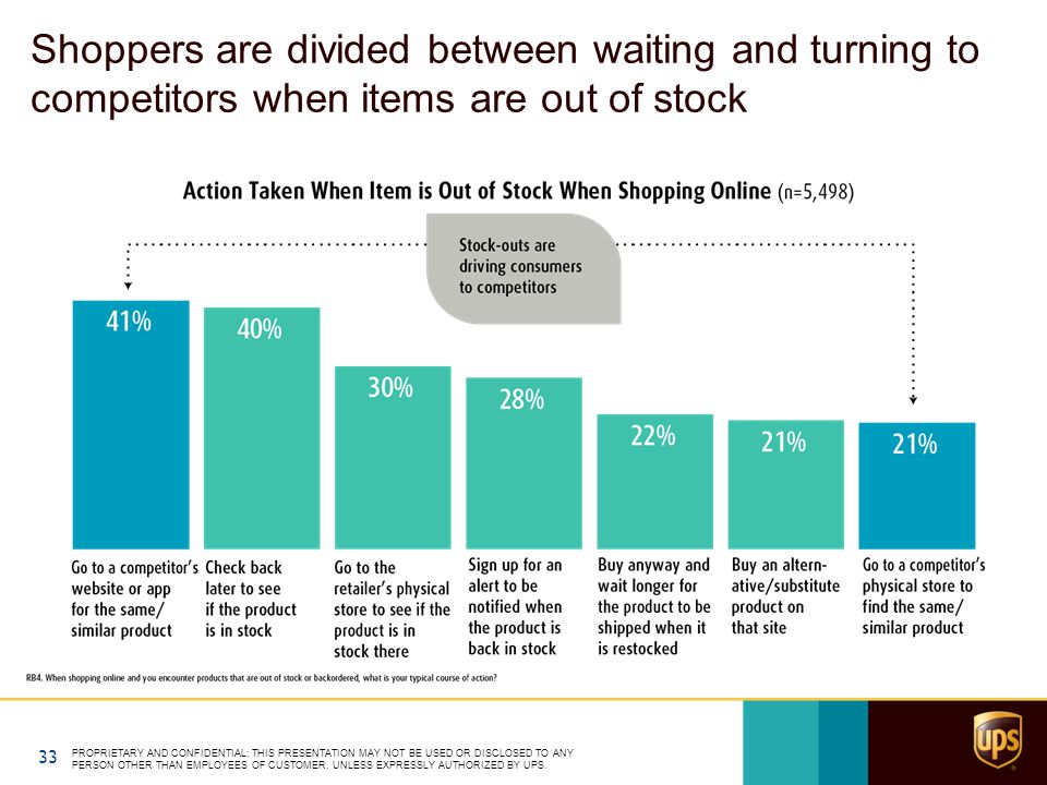 Shoppers are divided between waiting and turning to competitors when items are out of stock PROPRIETARY AND CONFIDENTIAL: THIS PRESENTATION MAY NOT BE USED OR DISCLOSED TO ANY PERSON OTHER THAN EMPLOYEES OF CUSTOMER, UNLESS EXPRESSLY AUTHORIZED BY UPS.