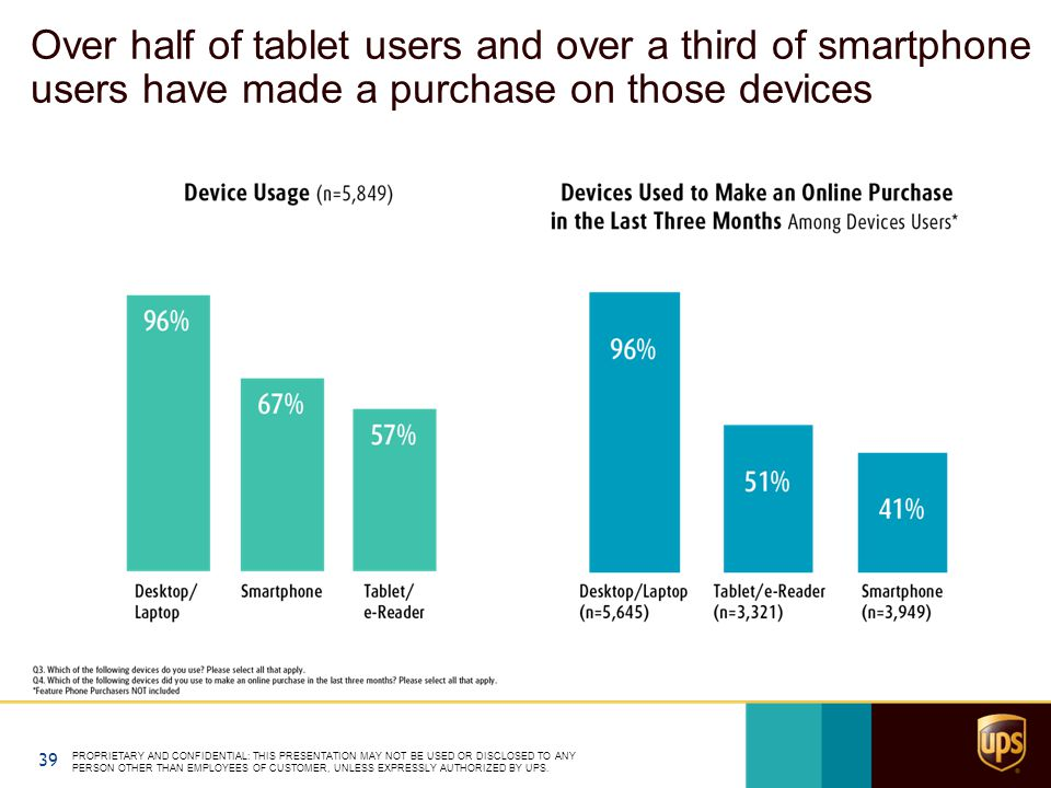 Over half of tablet users and over a third of smartphone users have made a purchase on those devices PROPRIETARY AND CONFIDENTIAL: THIS PRESENTATION MAY NOT BE USED OR DISCLOSED TO ANY PERSON OTHER THAN EMPLOYEES OF CUSTOMER, UNLESS EXPRESSLY AUTHORIZED BY UPS.