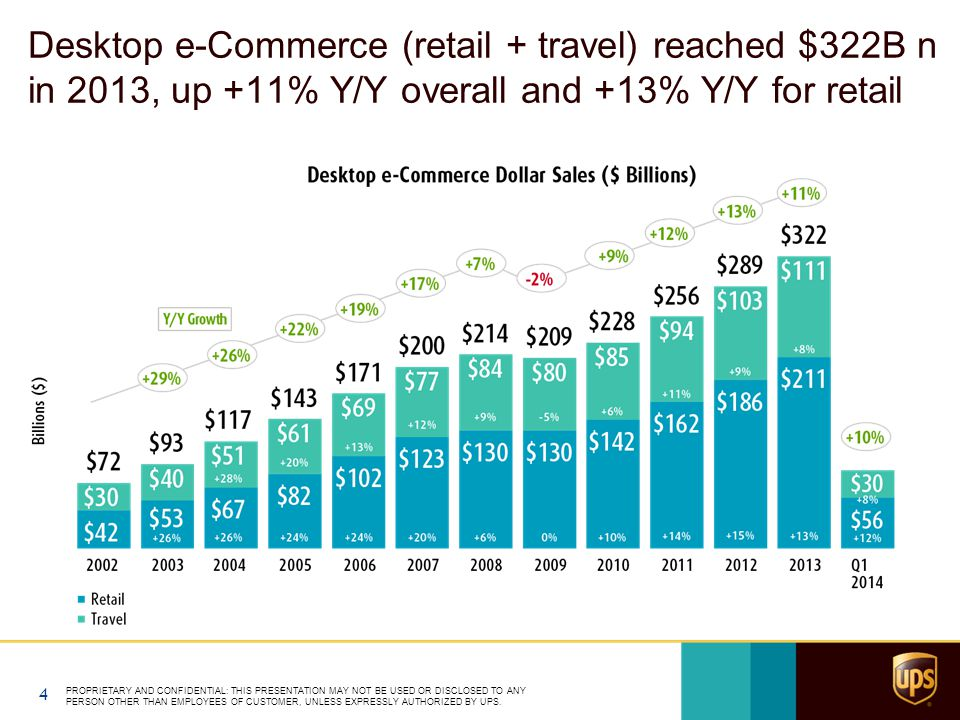 Desktop e-Commerce (retail + travel) reached $322B n in 2013, up +11% Y/Y overall and +13% Y/Y for retail PROPRIETARY AND CONFIDENTIAL: THIS PRESENTAT