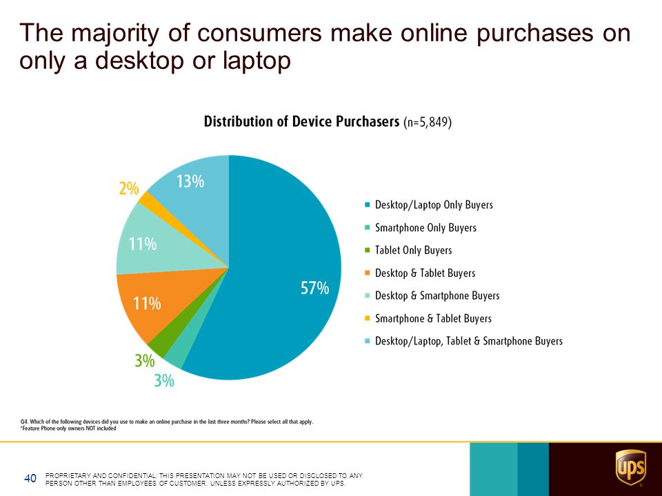 The majority of consumers make online purchases on only a desktop or laptop PROPRIETARY AND CONFIDENTIAL: THIS PRESENTATION MAY NOT BE USED OR DISCLOS
