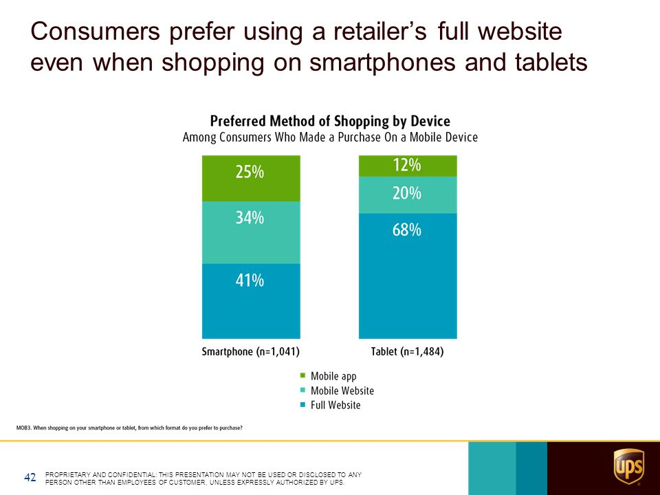Consumers prefer using a retailer's full website even when shopping on smartphones and tablets PROPRIETARY AND CONFIDENTIAL: THIS PRESENTATION MAY NOT BE USED OR DISCLOSED TO ANY PERSON OTHER THAN EMPLOYEES OF CUSTOMER, UNLESS EXPRESSLY AUTHORIZED BY UPS.