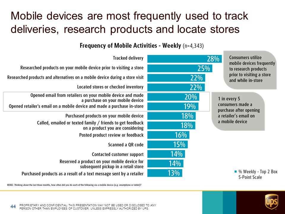 Mobile devices are most frequently used to track deliveries, research products and locate stores PROPRIETARY AND CONFIDENTIAL: THIS PRESENTATION MAY N