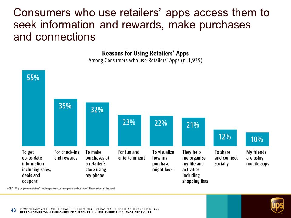 Consumers who use retailers' apps access them to seek information and rewards, make purchases and connections PROPRIETARY AND CONFIDENTIAL: THIS PRESENTATION MAY NOT BE USED OR DISCLOSED TO ANY PERSON OTHER THAN EMPLOYEES OF CUSTOMER, UNLESS EXPRESSLY AUTHORIZED BY UPS.