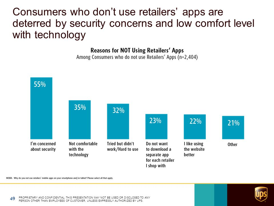 Consumers who don't use retailers' apps are deterred by security concerns and low comfort level with technology PROPRIETARY AND CONFIDENTIAL: THIS PRE
