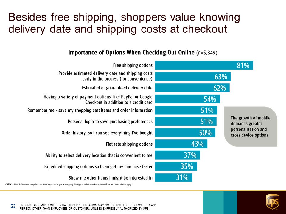 Besides free shipping, shoppers value knowing delivery date and shipping costs at checkout PROPRIETARY AND CONFIDENTIAL: THIS PRESENTATION MAY NOT BE