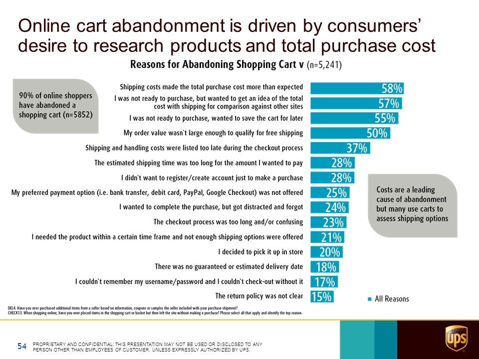 Online cart abandonment is driven by consumers' desire to research products and total purchase cost PROPRIETARY AND CONFIDENTIAL: THIS PRESENTATION MA