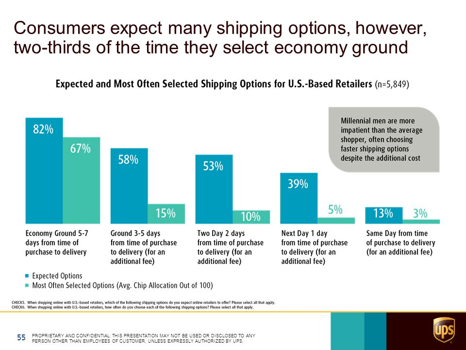 Consumers expect many shipping options, however, two-thirds of the time they select economy ground PROPRIETARY AND CONFIDENTIAL: THIS PRESENTATION MAY