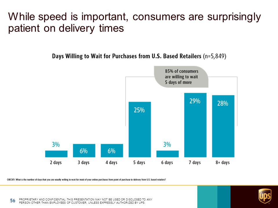 While speed is important, consumers are surprisingly patient on delivery times 56 PROPRIETARY AND CONFIDENTIAL: THIS PRESENTATION MAY NOT BE USED OR D