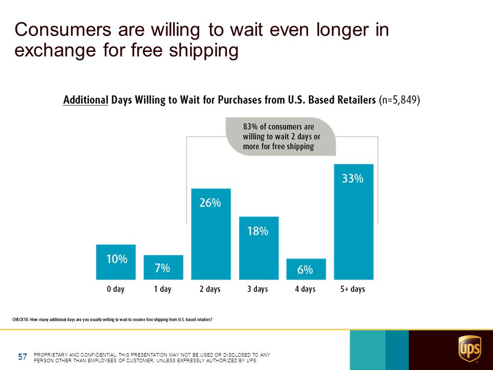 Consumers are willing to wait even longer in exchange for free shipping 57 PROPRIETARY AND CONFIDENTIAL: THIS PRESENTATION MAY NOT BE USED OR DISCLOSED TO ANY PERSON OTHER THAN EMPLOYEES OF CUSTOMER, UNLESS EXPRESSLY AUTHORIZED BY UPS.