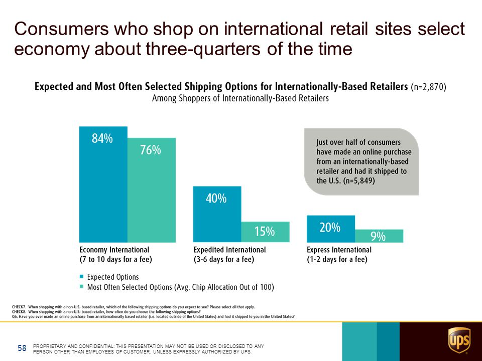 Consumers who shop on international retail sites select economy about three-quarters of the time PROPRIETARY AND CONFIDENTIAL: THIS PRESENTATION MAY N