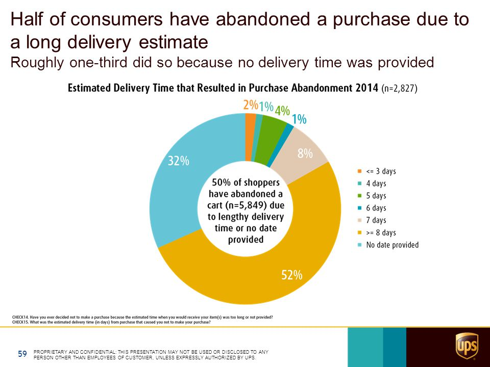 Half of consumers have abandoned a purchase due to a long delivery estimate Roughly one-third did so because no delivery time was provided PROPRIETARY AND CONFIDENTIAL: THIS PRESENTATION MAY NOT BE USED OR DISCLOSED TO ANY PERSON OTHER THAN EMPLOYEES OF CUSTOMER, UNLESS EXPRESSLY AUTHORIZED BY UPS.