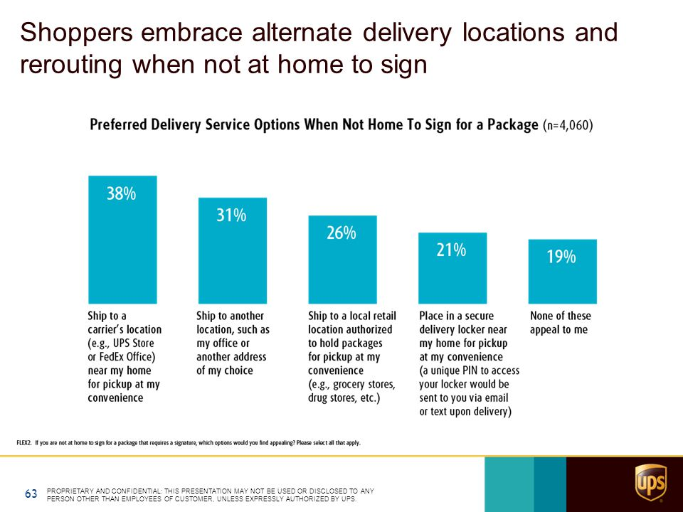 Shoppers embrace alternate delivery locations and rerouting when not at home to sign PROPRIETARY AND CONFIDENTIAL: THIS PRESENTATION MAY NOT BE USED OR DISCLOSED TO ANY PERSON OTHER THAN EMPLOYEES OF CUSTOMER, UNLESS EXPRESSLY AUTHORIZED BY UPS.