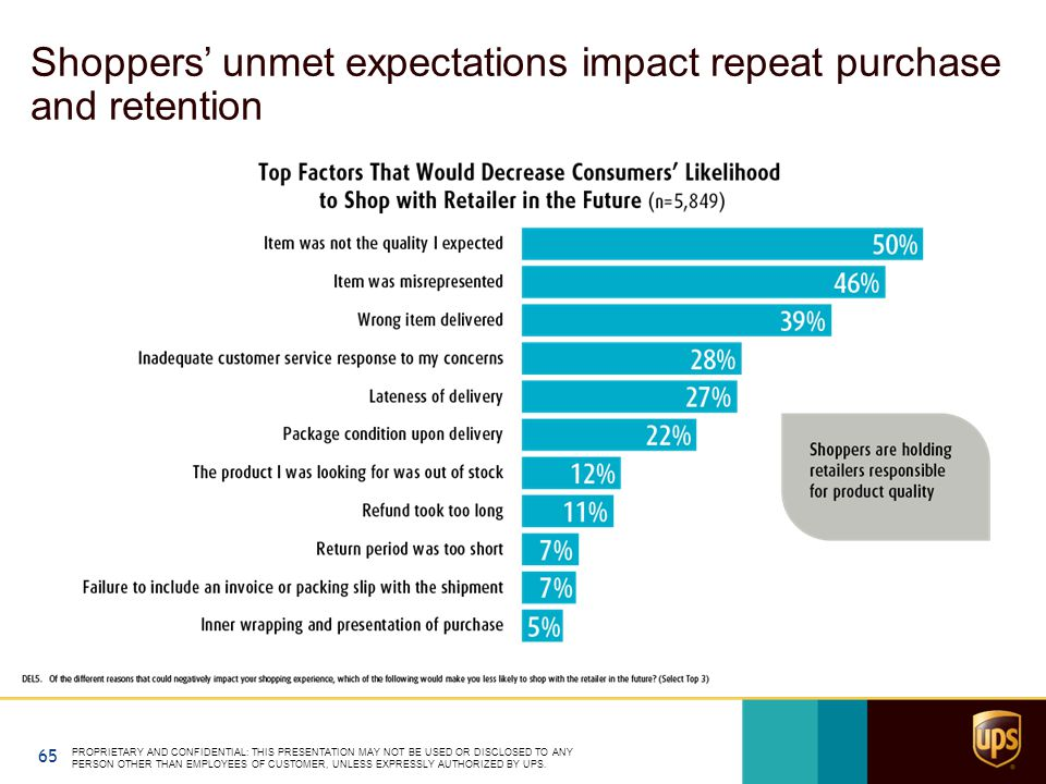 Shoppers' unmet expectations impact repeat purchase and retention PROPRIETARY AND CONFIDENTIAL: THIS PRESENTATION MAY NOT BE USED OR DISCLOSED TO ANY PERSON OTHER THAN EMPLOYEES OF CUSTOMER, UNLESS EXPRESSLY AUTHORIZED BY UPS.