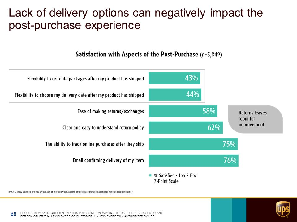 Lack of delivery options can negatively impact the post-purchase experience PROPRIETARY AND CONFIDENTIAL: THIS PRESENTATION MAY NOT BE USED OR DISCLOSED TO ANY PERSON OTHER THAN EMPLOYEES OF CUSTOMER, UNLESS EXPRESSLY AUTHORIZED BY UPS.