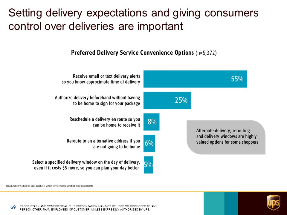 Setting delivery expectations and giving consumers control over deliveries are important PROPRIETARY AND CONFIDENTIAL: THIS PRESENTATION MAY NOT BE USED OR DISCLOSED TO ANY PERSON OTHER THAN EMPLOYEES OF CUSTOMER, UNLESS EXPRESSLY AUTHORIZED BY UPS.