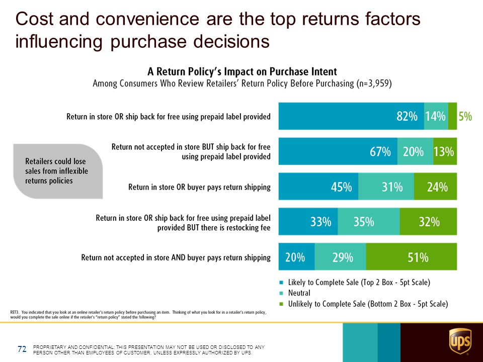 Cost and convenience are the top returns factors influencing purchase decisions PROPRIETARY AND CONFIDENTIAL: THIS PRESENTATION MAY NOT BE USED OR DISCLOSED TO ANY PERSON OTHER THAN EMPLOYEES OF CUSTOMER, UNLESS EXPRESSLY AUTHORIZED BY UPS.