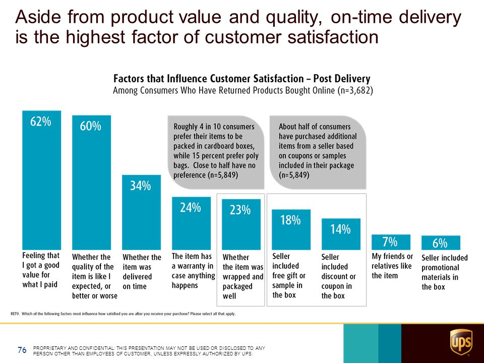 Aside from product value and quality, on-time delivery is the highest factor of customer satisfaction PROPRIETARY AND CONFIDENTIAL: THIS PRESENTATION