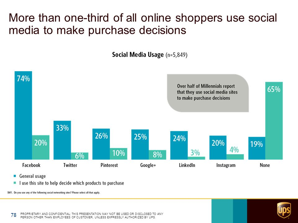 More than one-third of all online shoppers use social media to make purchase decisions PROPRIETARY AND CONFIDENTIAL: THIS PRESENTATION MAY NOT BE USED