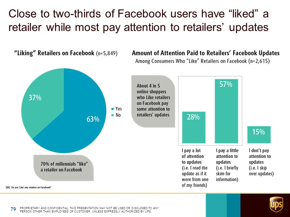 Close to two-thirds of Facebook users have liked a retailer while most pay attention to retailers' updates PROPRIETARY AND CONFIDENTIAL: THIS PRESENTATION MAY NOT BE USED OR DISCLOSED TO ANY PERSON OTHER THAN EMPLOYEES OF CUSTOMER, UNLESS EXPRESSLY AUTHORIZED BY UPS.