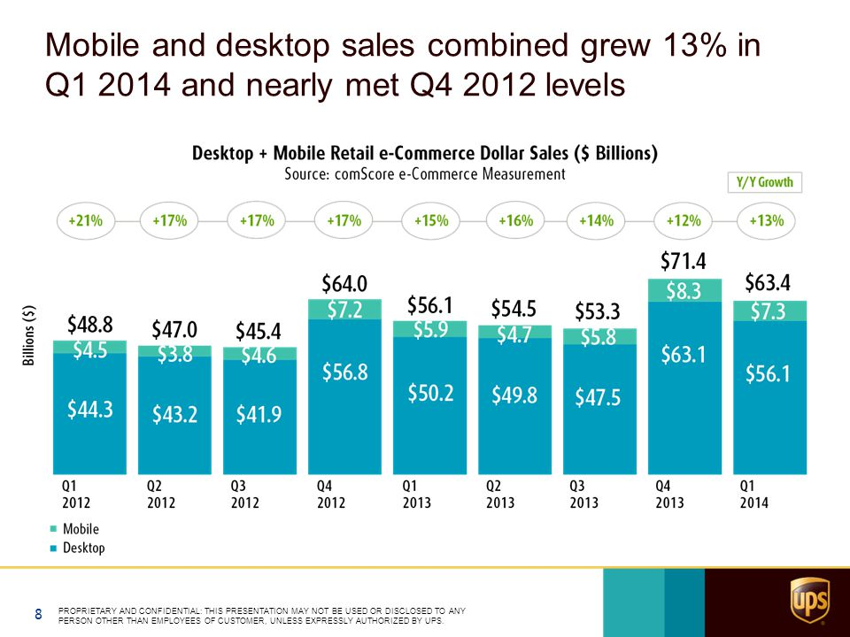 Mobile and desktop sales combined grew 13% in Q1 2014 and nearly met Q4 2012 levels 8 PROPRIETARY AND CONFIDENTIAL: THIS PRESENTATION MAY NOT BE USED OR DISCLOSED TO ANY PERSON OTHER THAN EMPLOYEES OF CUSTOMER, UNLESS EXPRESSLY AUTHORIZED BY UPS.