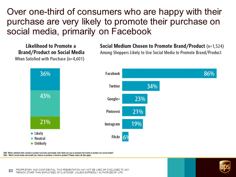 Over one-third of consumers who are happy with their purchase are very likely to promote their purchase on social media, primarily on Facebook PROPRIE