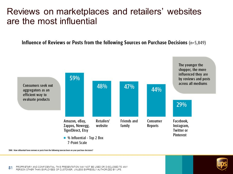 Reviews on marketplaces and retailers' websites are the most influential PROPRIETARY AND CONFIDENTIAL: THIS PRESENTATION MAY NOT BE USED OR DISCLOSED TO ANY PERSON OTHER THAN EMPLOYEES OF CUSTOMER, UNLESS EXPRESSLY AUTHORIZED BY UPS.