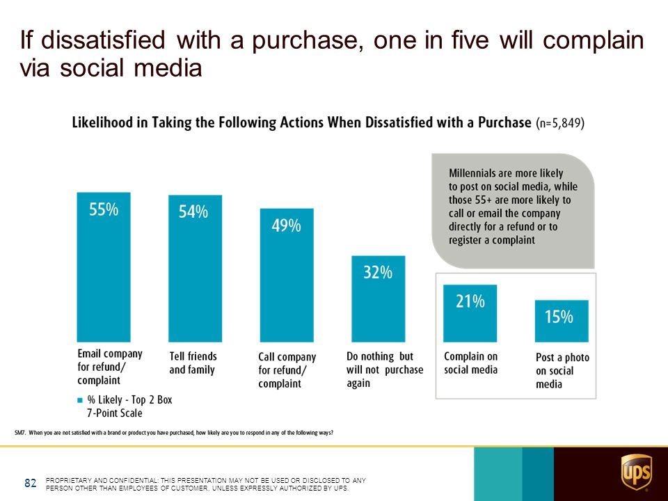 If dissatisfied with a purchase, one in five will complain via social media PROPRIETARY AND CONFIDENTIAL: THIS PRESENTATION MAY NOT BE USED OR DISCLOSED TO ANY PERSON OTHER THAN EMPLOYEES OF CUSTOMER, UNLESS EXPRESSLY AUTHORIZED BY UPS.