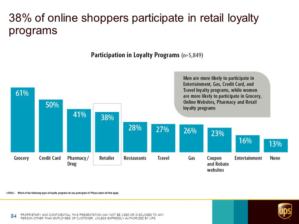 38% of online shoppers participate in retail loyalty programs PROPRIETARY AND CONFIDENTIAL: THIS PRESENTATION MAY NOT BE USED OR DISCLOSED TO ANY PERSON OTHER THAN EMPLOYEES OF CUSTOMER, UNLESS EXPRESSLY AUTHORIZED BY UPS.