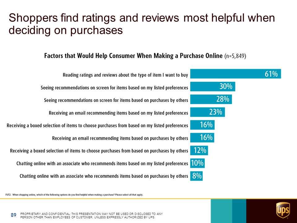 Shoppers find ratings and reviews most helpful when deciding on purchases PROPRIETARY AND CONFIDENTIAL: THIS PRESENTATION MAY NOT BE USED OR DISCLOSED