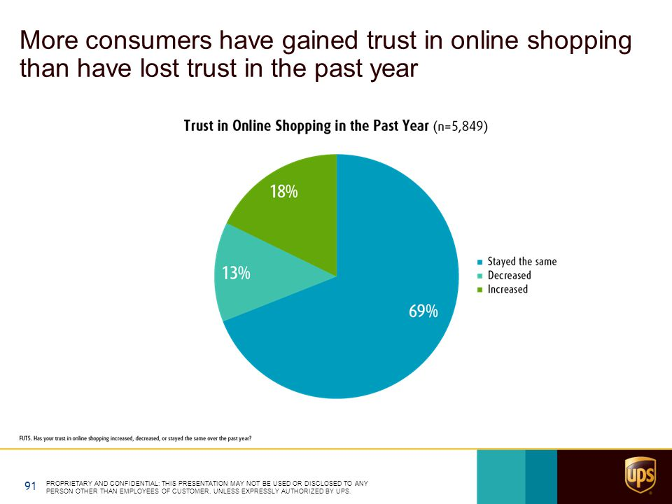 More consumers have gained trust in online shopping than have lost trust in the past year PROPRIETARY AND CONFIDENTIAL: THIS PRESENTATION MAY NOT BE USED OR DISCLOSED TO ANY PERSON OTHER THAN EMPLOYEES OF CUSTOMER, UNLESS EXPRESSLY AUTHORIZED BY UPS.