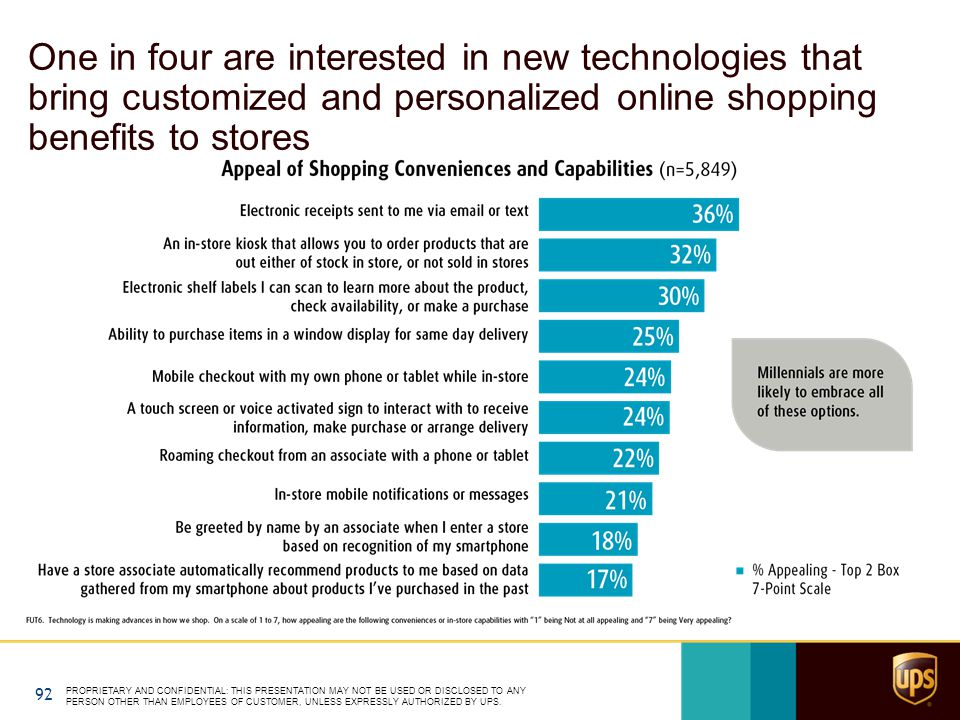 One in four are interested in new technologies that bring customized and personalized online shopping benefits to stores PROPRIETARY AND CONFIDENTIAL: