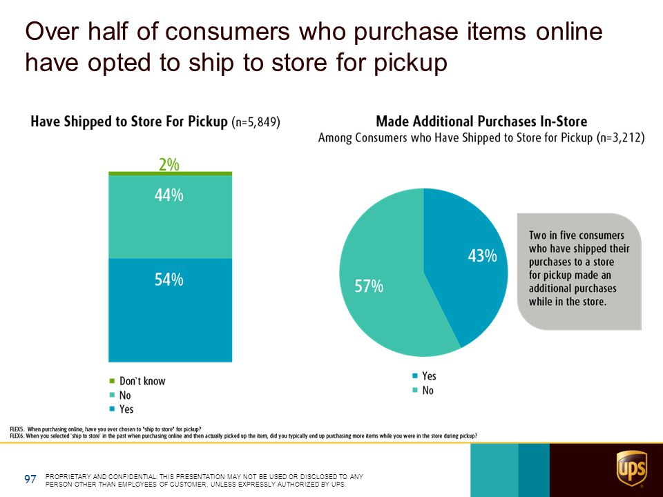 Over half of consumers who purchase items online have opted to ship to store for pickup PROPRIETARY AND CONFIDENTIAL: THIS PRESENTATION MAY NOT BE USED OR DISCLOSED TO ANY PERSON OTHER THAN EMPLOYEES OF CUSTOMER, UNLESS EXPRESSLY AUTHORIZED BY UPS.