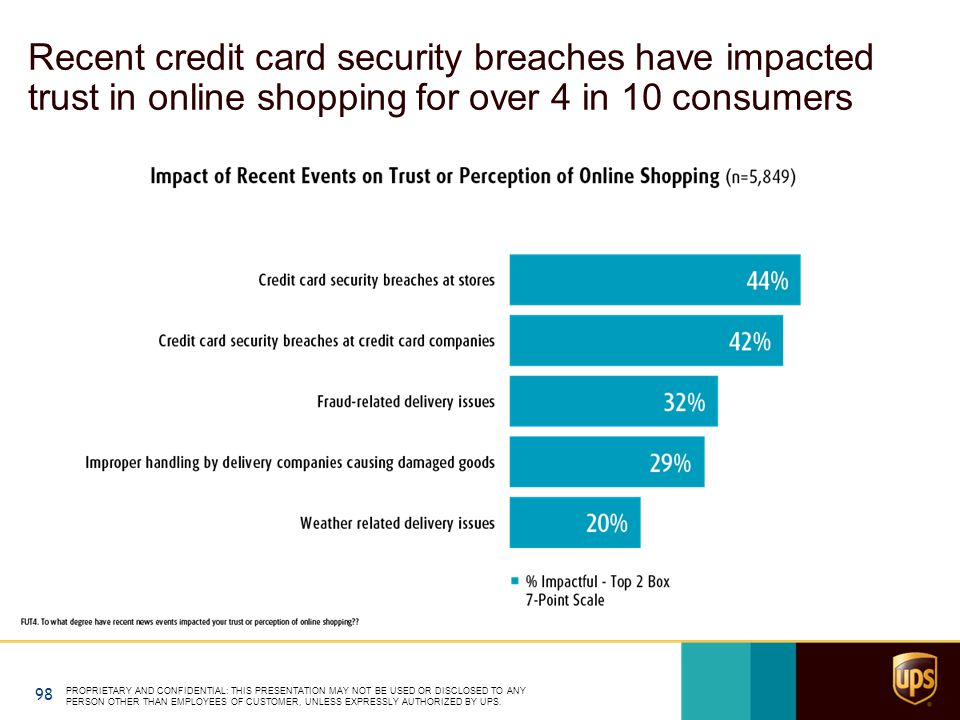 Recent credit card security breaches have impacted trust in online shopping for over 4 in 10 consumers PROPRIETARY AND CONFIDENTIAL: THIS PRESENTATION MAY NOT BE USED OR DISCLOSED TO ANY PERSON OTHER THAN EMPLOYEES OF CUSTOMER, UNLESS EXPRESSLY AUTHORIZED BY UPS.