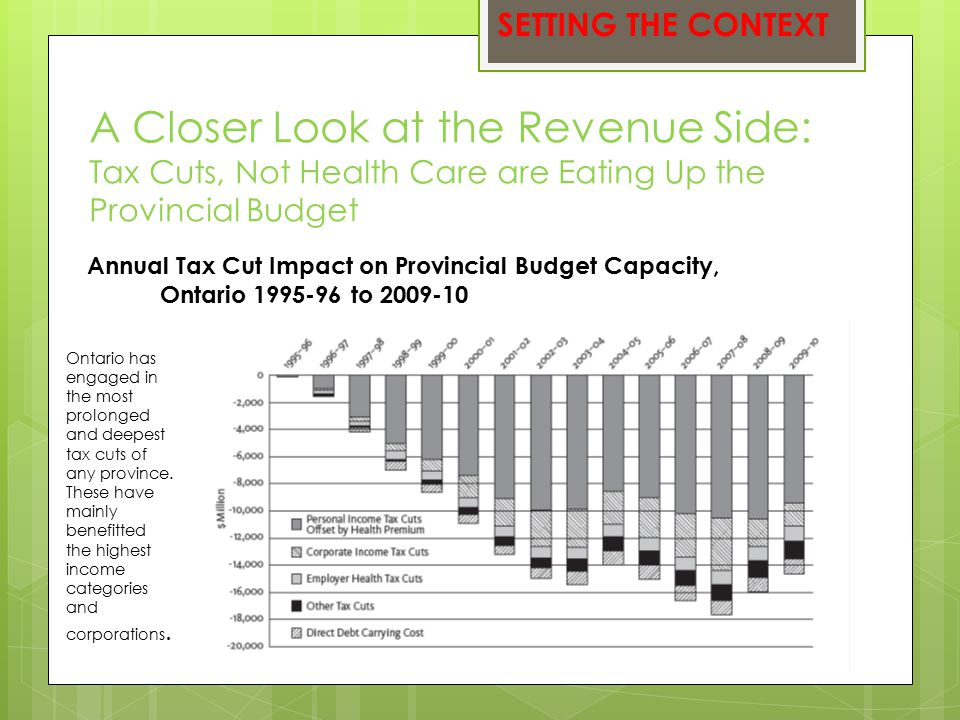 A Closer Look at the Revenue Side: Tax Cuts, Not Health Care are Eating Up the Provincial Budget Annual Tax Cut Impact on Provincial Budget Capacity, Ontario 1995-96 to 2009-10 SETTING THE CONTEXT Ontario has engaged in the most prolonged and deepest tax cuts of any province.
