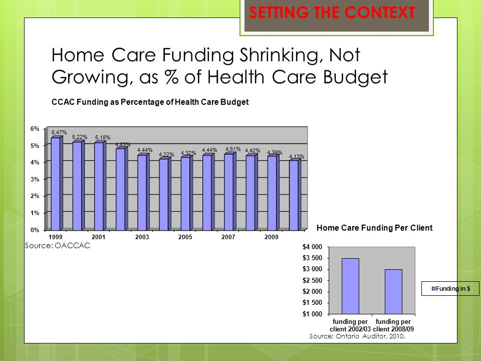 Home Care Funding Shrinking, Not Growing, as % of Health Care Budget Source: Ontario Auditor, 2010.