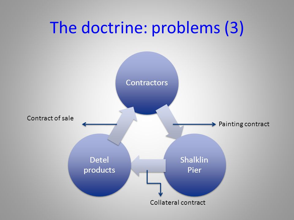 The doctrine: problems (3) Contractors Shalklin Pier Detel products Contract of sale Painting contract Collateral contract