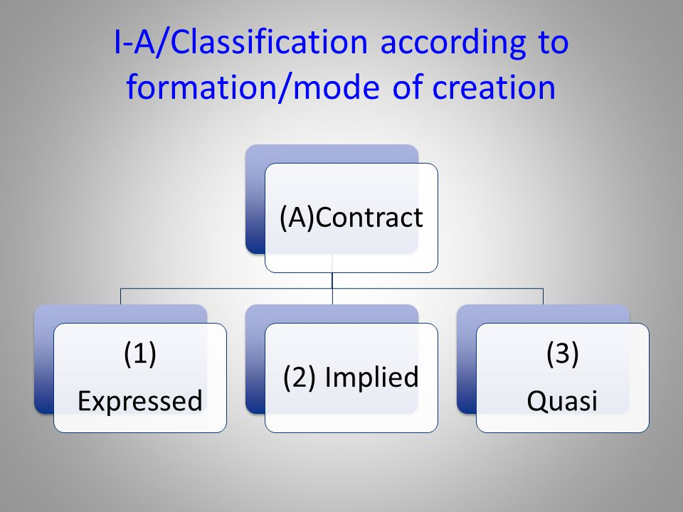 I-A/Classification according to formation/mode of creation (A)Contract (1) Expressed (2) Implied (3) Quasi