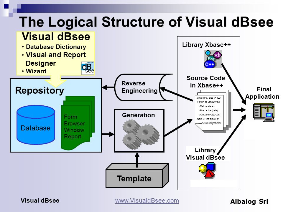 The Logical Structure of Visual dBsee Database Visual dBsee Database Dictionary Visual and Report Designer Wizard Template Local nret, alba := 1001 For n:1 to Len(aArray) nRet := alfa +1 nPos := Len(beta) Object:SetPos(24,26) Next // Fine ciclo For Return Object//Fine Source Code in Xbase++ Library Visual dBsee Library Xbase++ Final Application Reverse Engineering Generation Repository Form Browser Window Report www.VisualdBsee.comVisual dBsee Albalog Srl